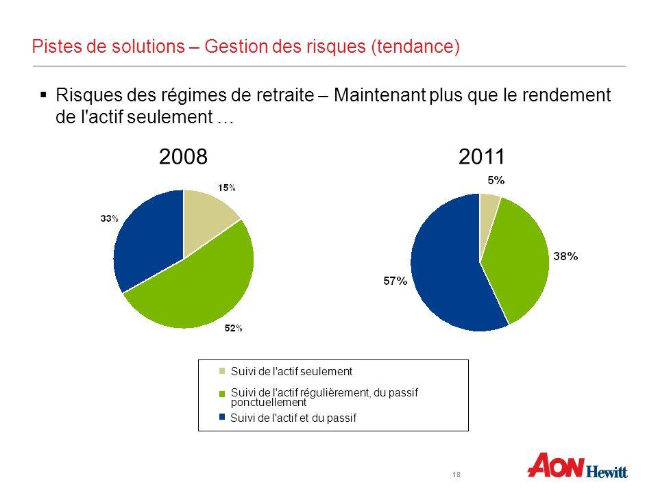 Pistes de solutions – Gestion des risques (tendance) 20082011 Suivi de l'actif seulement Suivi de l'actif régulièrement, du passif ponctuellement Suiv