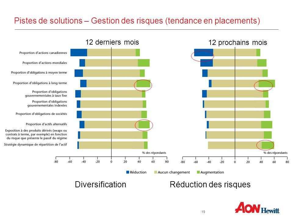 Pistes de solutions – Gestion des risques (tendance en placements) 12 derniers mois 12 prochains mois Réduction des risquesDiversification 19