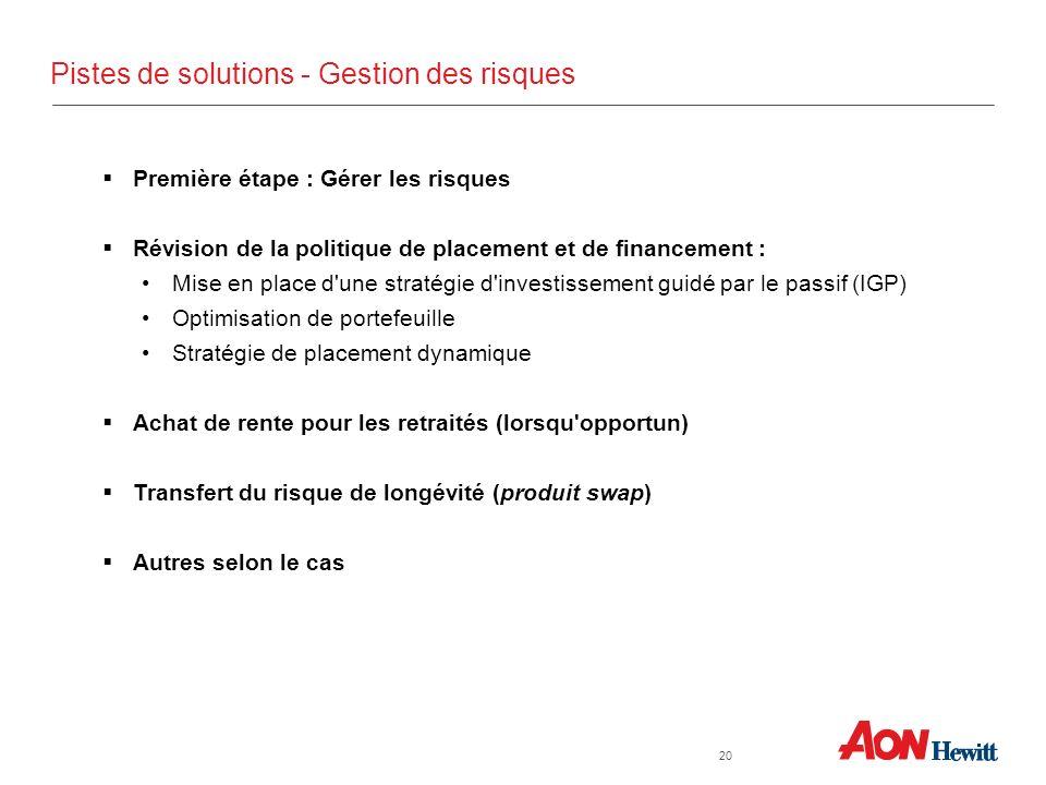 Pistes de solutions - Gestion des risques Première étape : Gérer les risques Révision de la politique de placement et de financement : Mise en place d