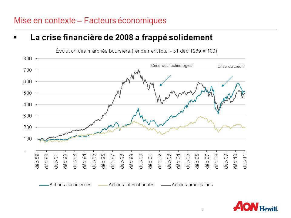 La crise financière de 2008 a frappé solidement Mise en contexte – Facteurs économiques 7 Crise des technologies Crise du crédit