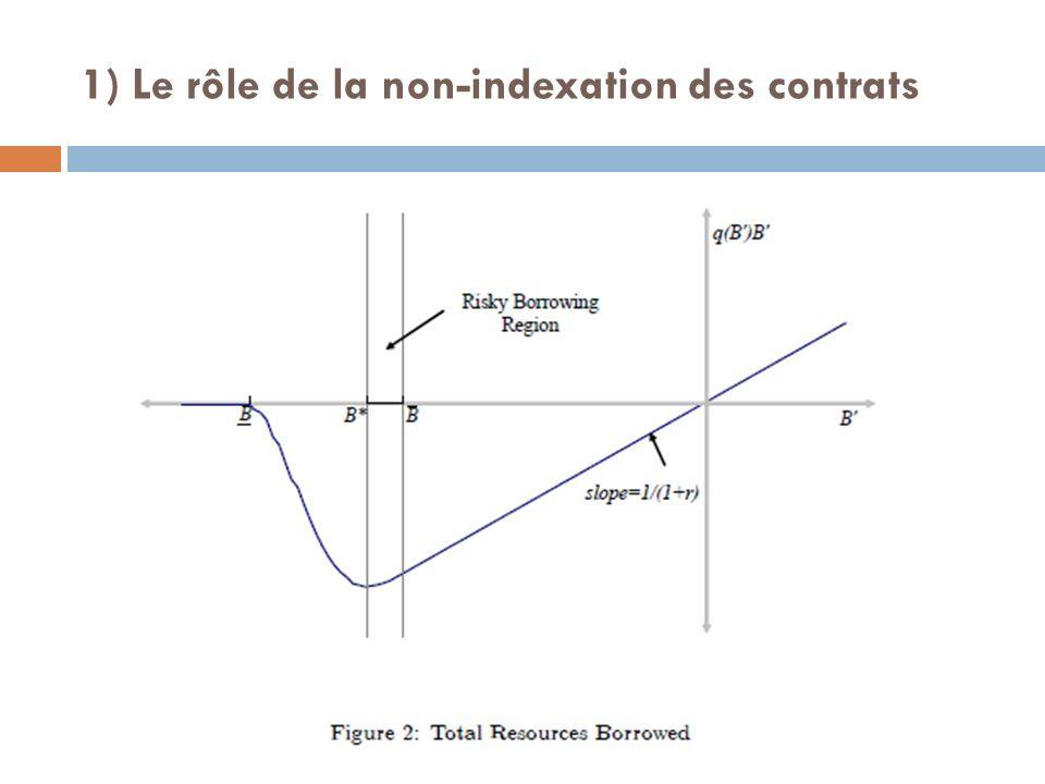 1) Le rôle de la non-indexation des contrats