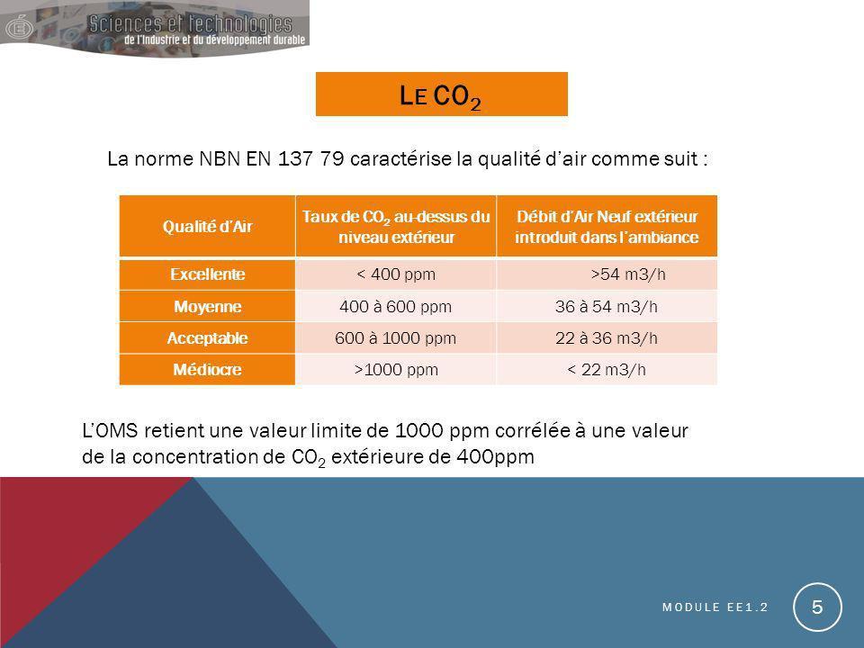 MODULE EE1.2 5 L E CO 2 LOMS retient une valeur limite de 1000 ppm corrélée à une valeur de la concentration de CO 2 extérieure de 400ppm La norme NBN
