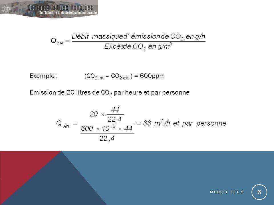 MODULE EE1.2 6 Exemple :(CO 2 int – CO 2 ext ) = 600ppm Emission de 20 litres de CO 2 par heure et par personne
