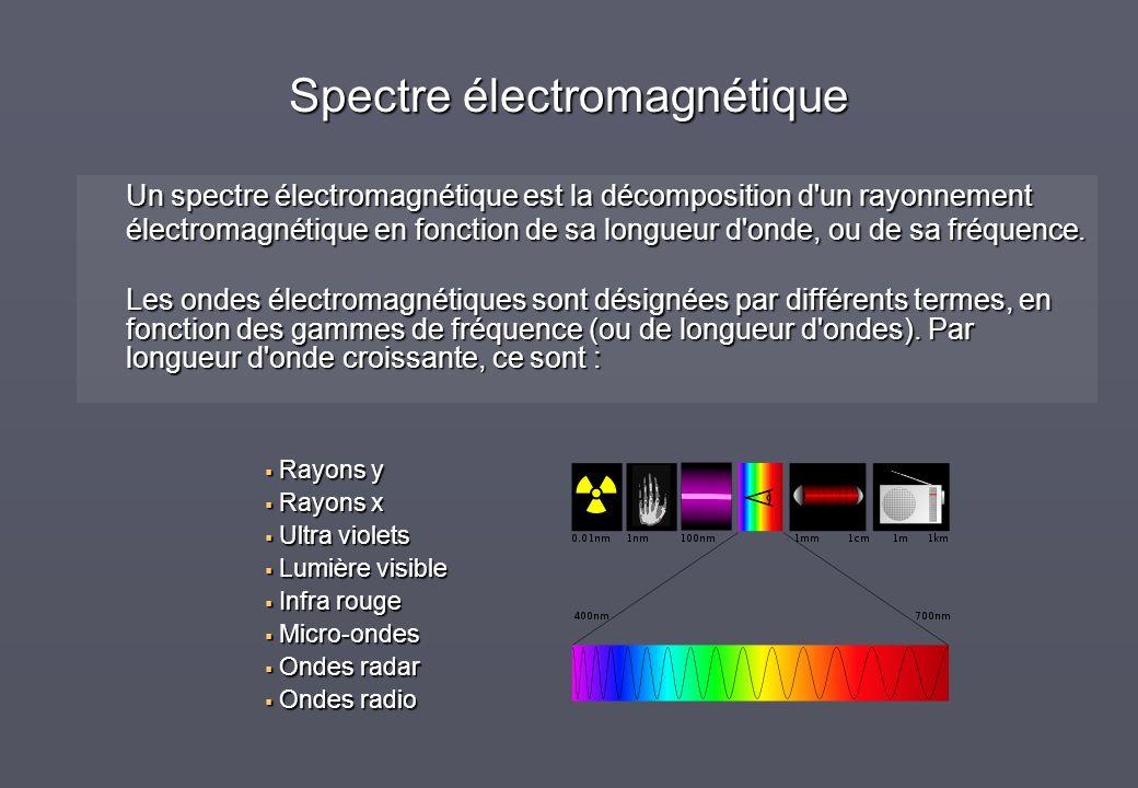 Spectre électromagnétique Un spectre électromagnétique est la décomposition d'un rayonnement électromagnétique en fonction de sa longueur d'onde, ou d