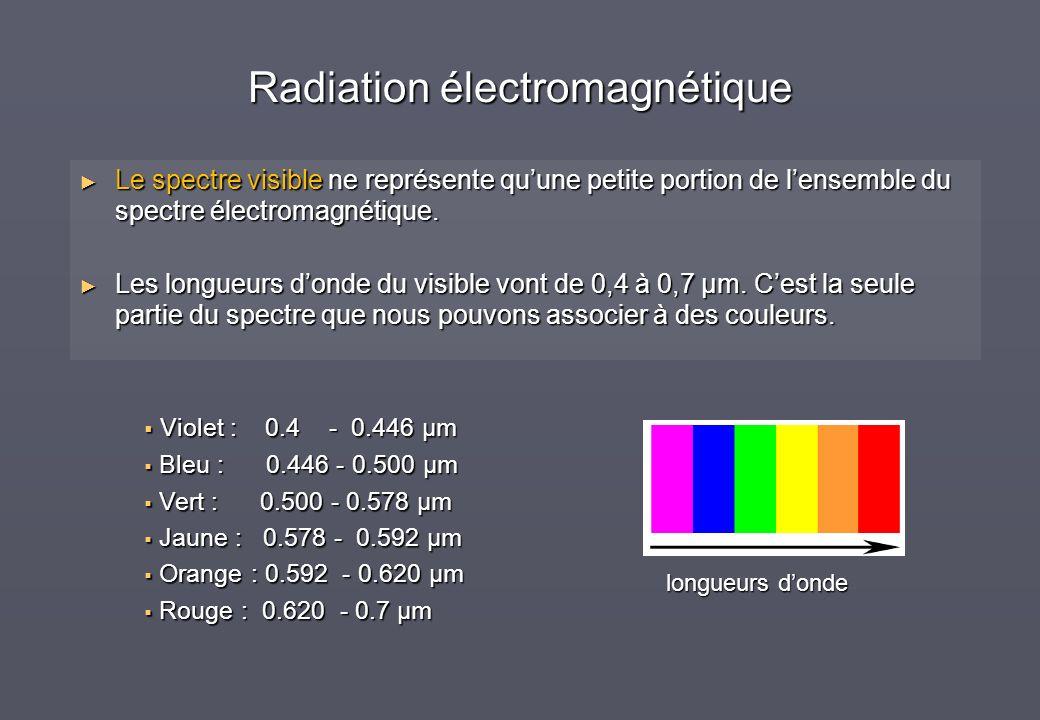 Radiation électromagnétique Le spectre visible ne représente quune petite portion de lensemble du spectre électromagnétique. Le spectre visible ne rep