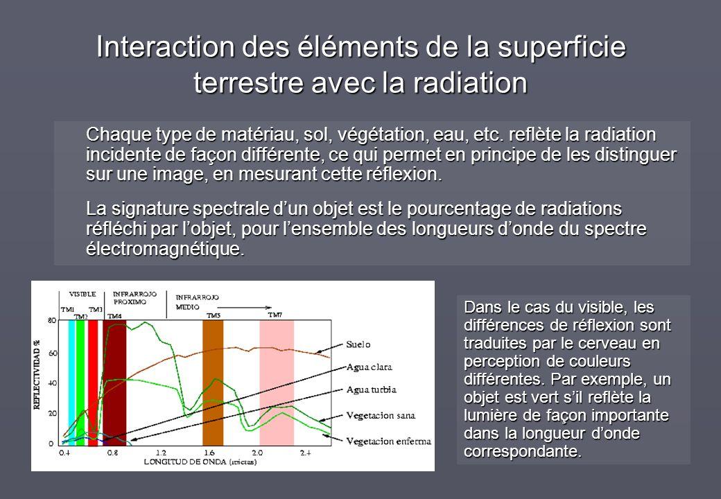 Interaction des éléments de la superficie terrestre avec la radiation Chaque type de matériau, sol, végétation, eau, etc. reflète la radiation inciden