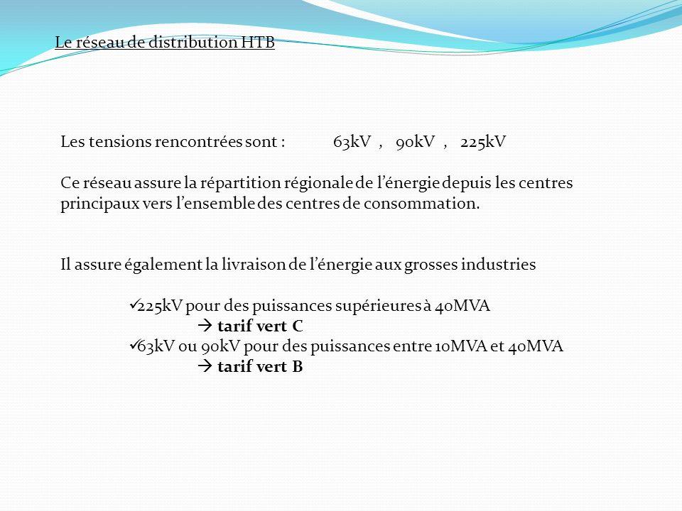Le réseau de distribution HTB Les tensions rencontrées sont :63kV, 90kV, 225kV Ce réseau assure la répartition régionale de lénergie depuis les centres principaux vers lensemble des centres de consommation.