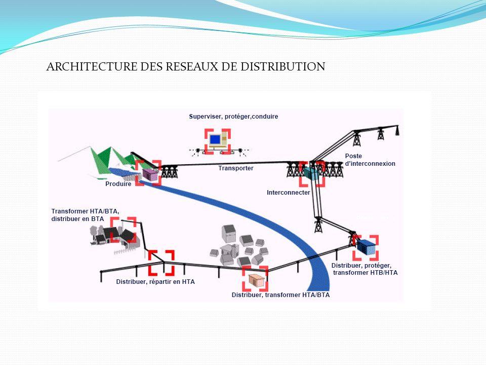 ARCHITECTURE DES RESEAUX DE DISTRIBUTION