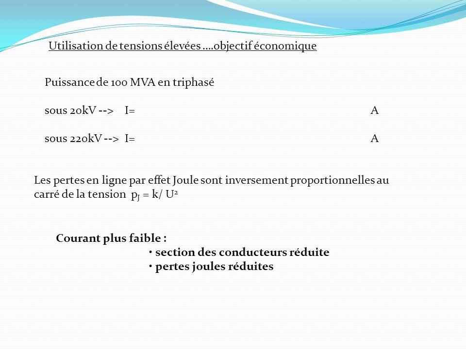 Utilisation de tensions élevées ….objectif économique Puissance de 100 MVA en triphasé sous 20kV --> I=A sous 220kV --> I=A Les pertes en ligne par ef