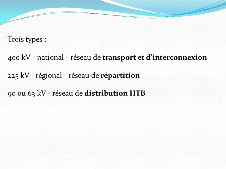 Trois types : 400 kV - national - réseau de transport et dinterconnexion 225 kV - régional - réseau de répartition 90 ou 63 kV - réseau de distribution HTB