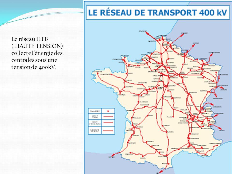 Le réseau HTB ( HAUTE TENSION) collecte lénergie des centrales sous une tension de 400kV.