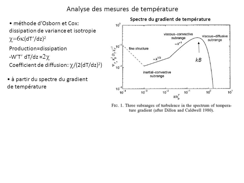Analyse des mesures de température méthode dOsborn et Cox: dissipation de variance et isotropie (dT/dz) 2 Production=dissipation -WT dT/dz = Coefficient de diffusion: /(2(dT/dz) 2 ) à partir du spectre du gradient de température Spectre du gradient de température kB