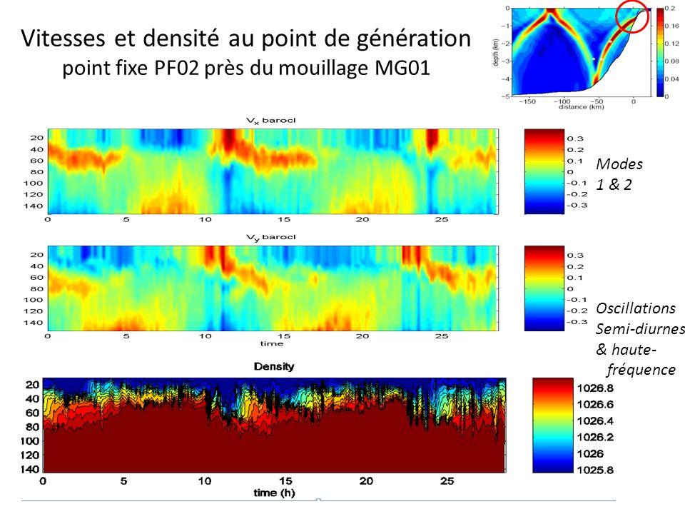 Vitesses et densité au point de génération point fixe PF02 près du mouillage MG01 Modes 1 & 2 Oscillations Semi-diurnes & haute- fréquence