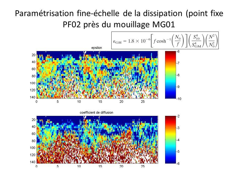 Analyse des mesures de microstructure: taux de dissipation dénergie cinétique à partir du cisaillement de vitesse horizontale en supposant stationnarité et isotropie: =3.75 [(dU/dz) 2 +(dV/dz) 2 ] à partir du spectre de cisaillement Profil de cisaillementSpectre de cisaillement k 1/3 ( 3 / ) 1/4