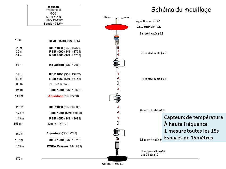 5 m square line 16 IXSEA Release (S/N : 883) Aquadopp (S/N : 2258) 111 m 172 m 2m Chain 12 Weight – 500 kg Mouton 29/08/2008 MG01 47°26501N 006°21519W Sonde 173.5m Argos Beacon 21063 1.5 m steel cable 6.5 RBR 1050 (S/N : 10742) 163 m 162 m 18 m SBE 37 (4857) Aquadopp (S/N : 2243) RBR 1050 (S/N : 13683) RBR 1050 (S/N : 13808) 143 m 128 m 46 m steel cable 6.5 RBR 1050 (S/N : 13809) 113 m RBR 1050 (S/N : 13830) 95 m RBR 1060 (S/N : 13758) 80 m RBR 1060 (S/N : 13762) 65 m Aquadopp (S/N : 1906) 59 m 83 m RBR 1060 (S/N : 13763) 51 m RBR 1060 (S/N : 13764) 36 m RBR 1060 (S/N : 13765) 21 m 48 m steel cable 6.5 38 m steel cable 6.5 158 m SEAGUARD (S/N : 066) 24m CRP 231daN SBE 37 (5139) 160 m 1 m steel cable 6.5 Schéma du mouillage Capteurs de température À haute fréquence 1 mesure toutes les 15s Espacés de 15mètres