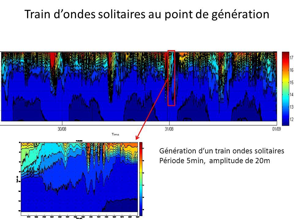 Train dondes solitaires au point de génération Génération dun train ondes solitaires Période 5min, amplitude de 20m