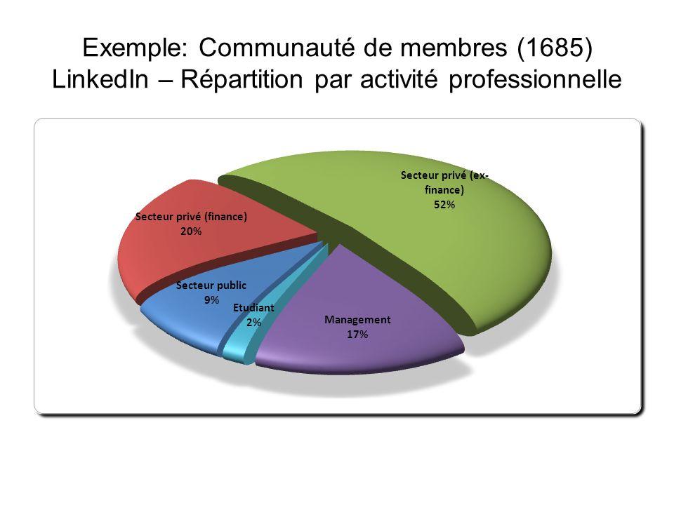 Exemple: Communauté de membres (1685) Linkedin – Répartition par nationalité
