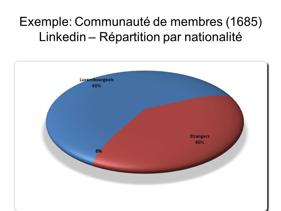 Exemple: Communauté de membres (1685) Linkedin – Répartition par nationalité