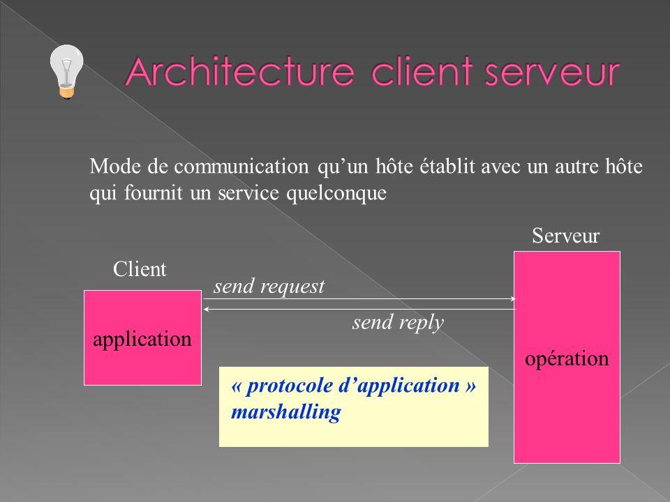 Mode de communication quun hôte établit avec un autre hôte qui fournit un service quelconque application opération Client Serveur send request send re