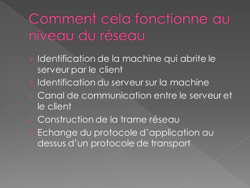 Identification de la machine qui abrite le serveur par le client Identification du serveur sur la machine Canal de communication entre le serveur et le client Construction de la trame réseau Echange du protocole dapplication au dessus dun protocole de transport