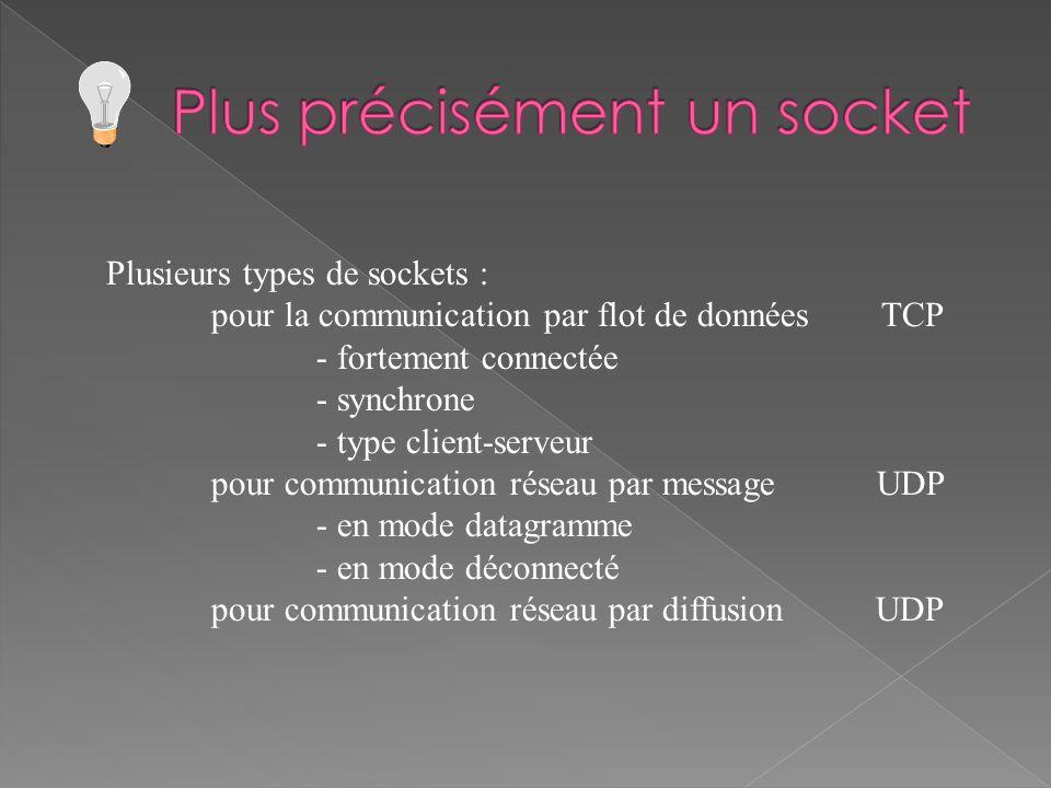 Plusieurs types de sockets : pour la communication par flot de données TCP - fortement connectée - synchrone - type client-serveur pour communication réseau par message UDP - en mode datagramme - en mode déconnecté pour communication réseau par diffusion UDP