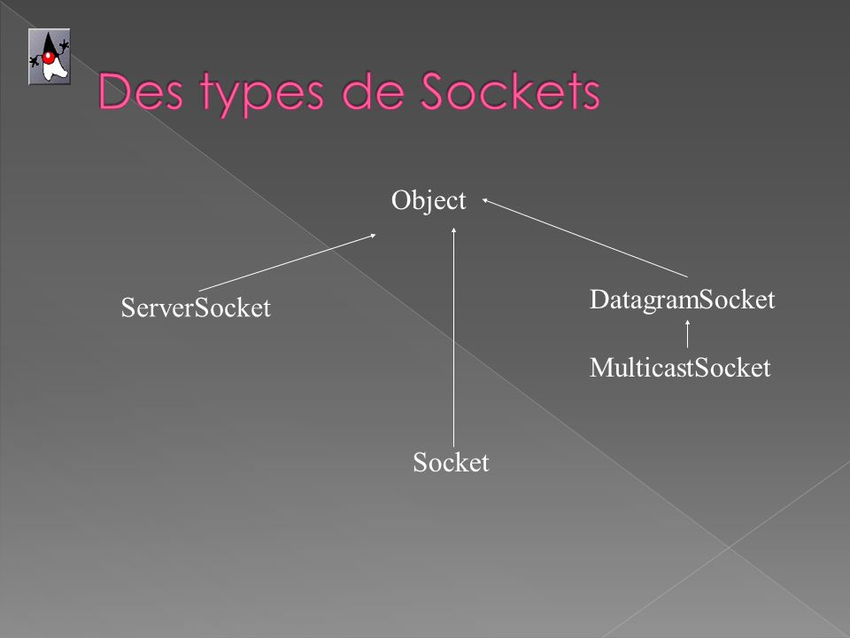 ServerSocket DatagramSocket MulticastSocket Socket Object