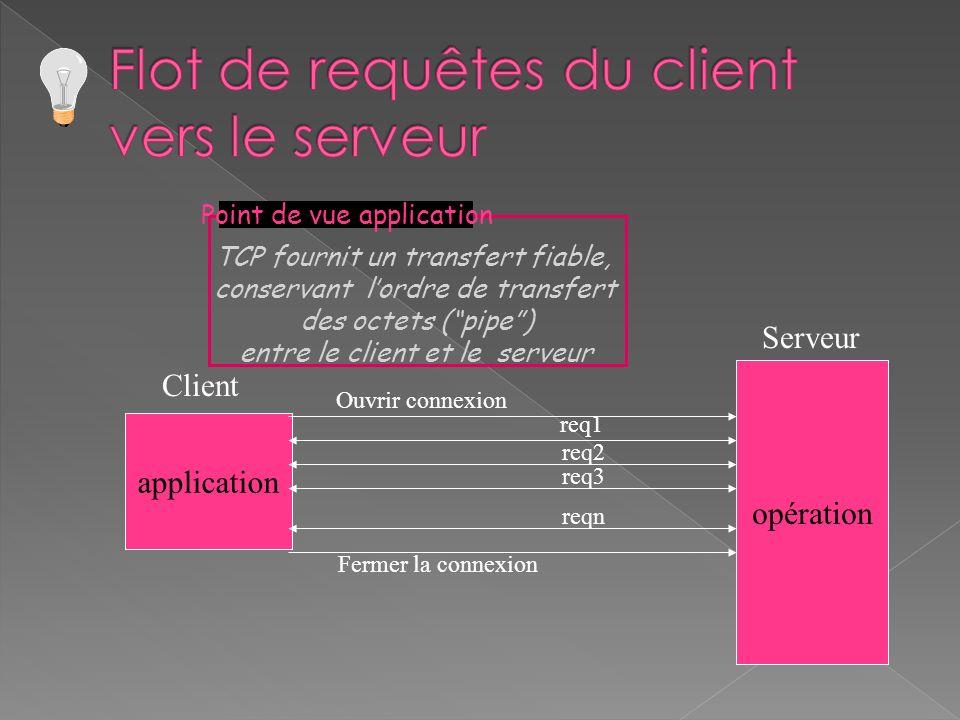 application opération Client Serveur Ouvrir connexion req1 req2 req3 reqn Fermer la connexion TCP fournit un transfert fiable, conservant lordre de transfert des octets (pipe) entre le client et le serveur Point de vue application