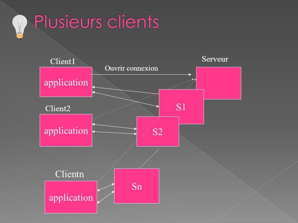 application Clientn Serveur Ouvrir connexion application Client1 application Client2 S1 S2 Sn