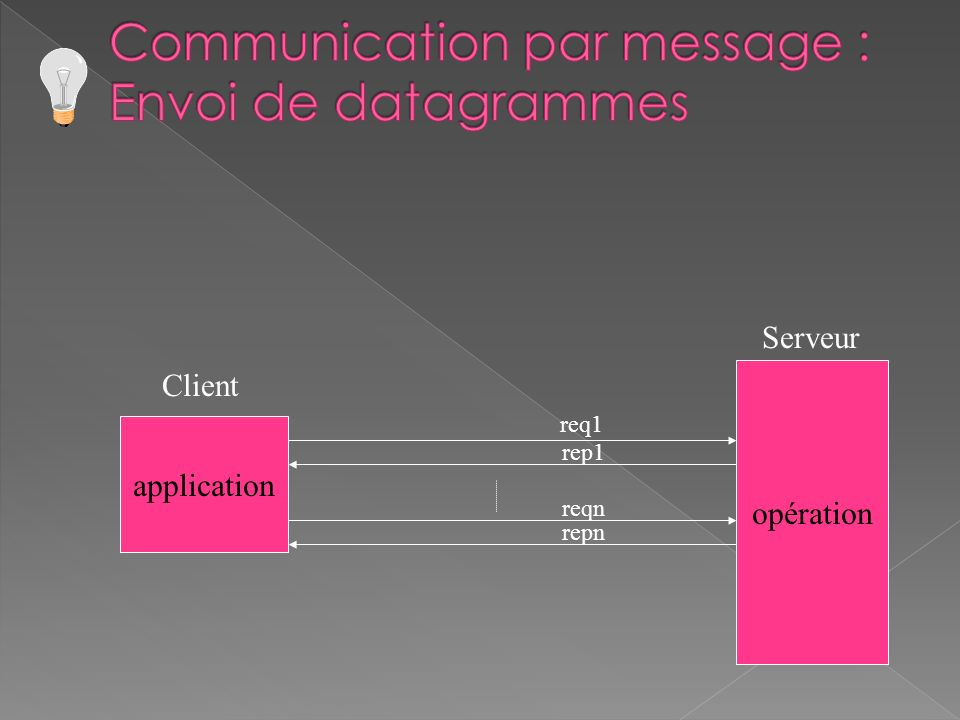 application opération Client Serveur req1 rep1 reqn repn