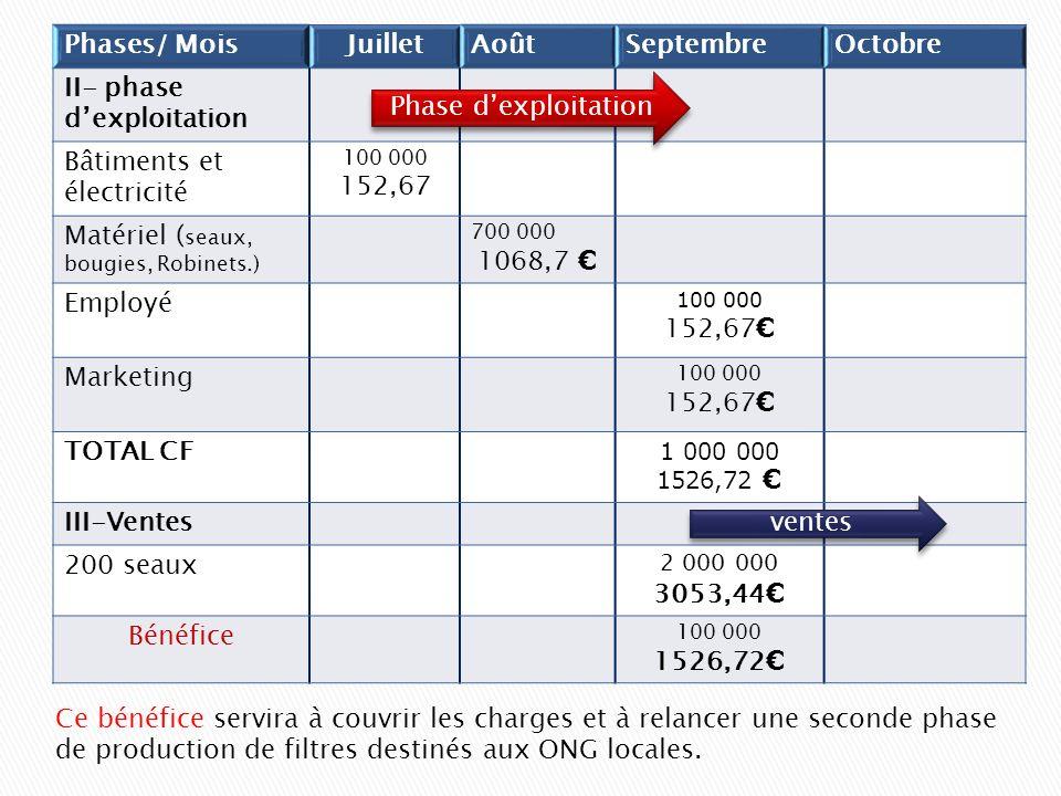 Phases/ MoisJuilletAoûtSeptembreOctobre II- phase dexploitation Bâtiments et électricité 100 000 152,67 Matériel ( seaux, bougies, Robinets.) 700 000