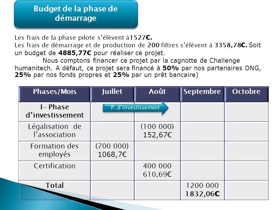 Budget de la phase de démarrage Phases/MoisJuilletAoûtSeptembreOctobre I- Phase dinvestissement Légalisation de lassociation (100 000) 152,67 Formatio