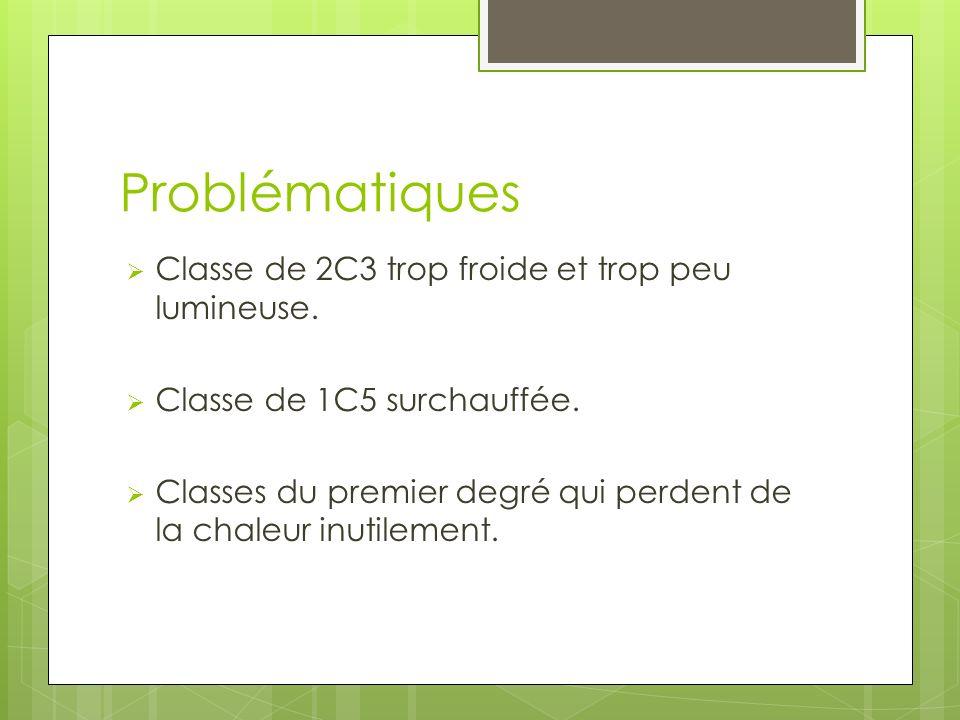 Problématiques Classe de 2C3 trop froide et trop peu lumineuse.