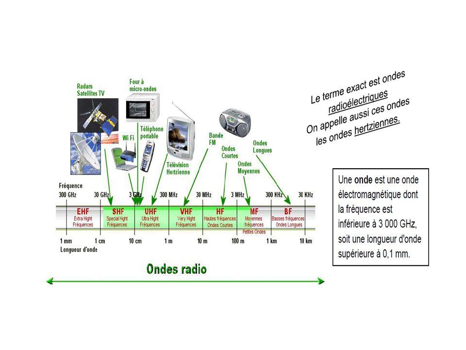 Détecteurs dondes Loeil, une antenne, un capteur CCD sont des détecteurs dondes lumineuses II/ Détecteurs Il existe de nombreux détecteurs d ondes et de particules.