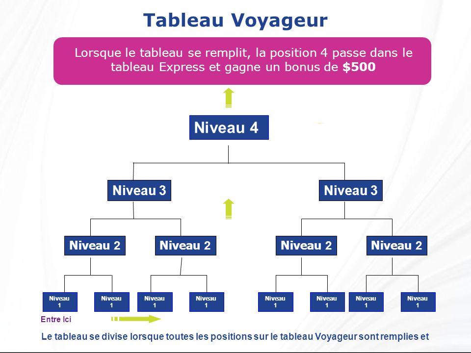 Tableau Voyageur Lorsque le tableau se remplit, la position 4 passe dans le tableau Express et gagne un bonus de $500 Niveau 4 Niveau 2 Niveau 3 Nivea