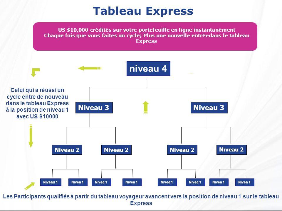 Tableau Express Les Participants qualifiés à partir du tableau voyageur avancent vers la position de niveau 1 sur le tableau Express Niveau 2 Niveau 3