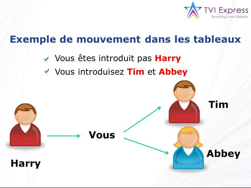 Exemple de mouvement dans les tableaux Vous êtes introduit pas Harry Vous introduisez Tim et Abbey Vous Harry Tim Abbey
