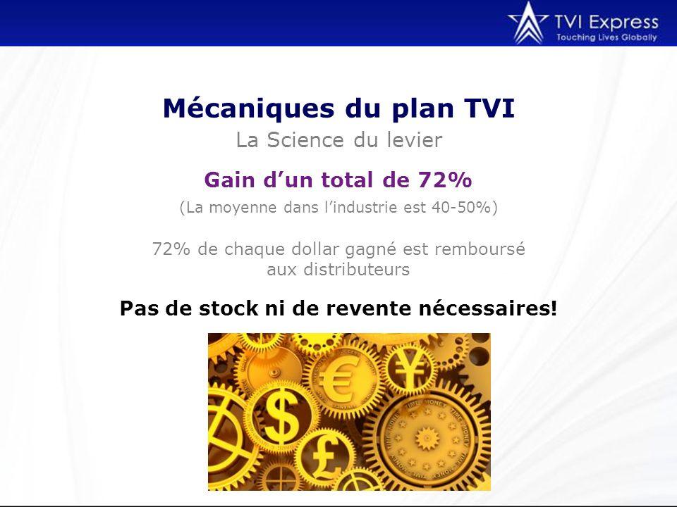 Mécaniques du plan TVI La Science du levier (La moyenne dans lindustrie est 40-50%) Gain dun total de 72% 72% de chaque dollar gagné est remboursé aux