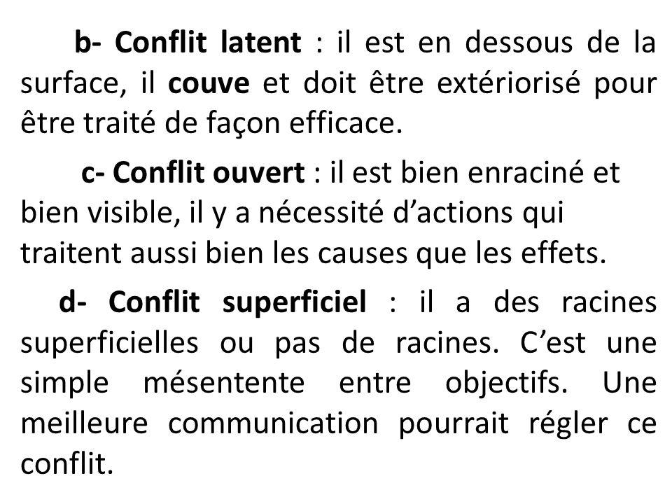 b- Conflit latent : il est en dessous de la surface, il couve et doit être extériorisé pour être traité de façon efficace. c- Conflit ouvert : il est