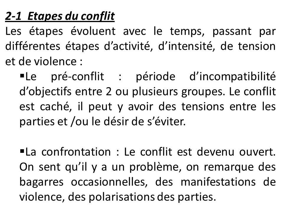2-1 Etapes du conflit Les étapes évoluent avec le temps, passant par différentes étapes dactivité, dintensité, de tension et de violence : Le pré-conf