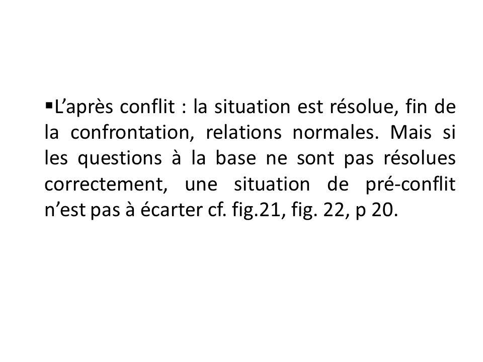 Laprès conflit : la situation est résolue, fin de la confrontation, relations normales. Mais si les questions à la base ne sont pas résolues correctem