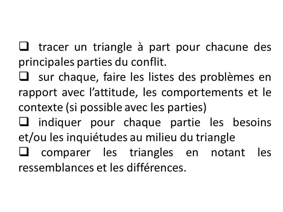 tracer un triangle à part pour chacune des principales parties du conflit. sur chaque, faire les listes des problèmes en rapport avec lattitude, les c