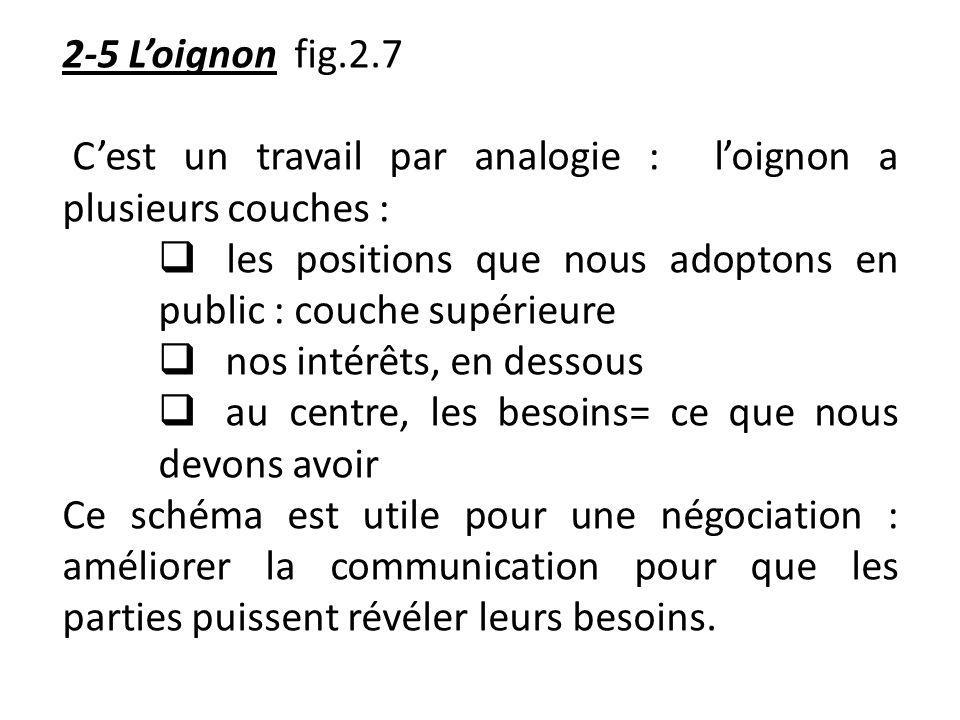 2-5 Loignon fig.2.7 Cest un travail par analogie : loignon a plusieurs couches : les positions que nous adoptons en public : couche supérieure nos int