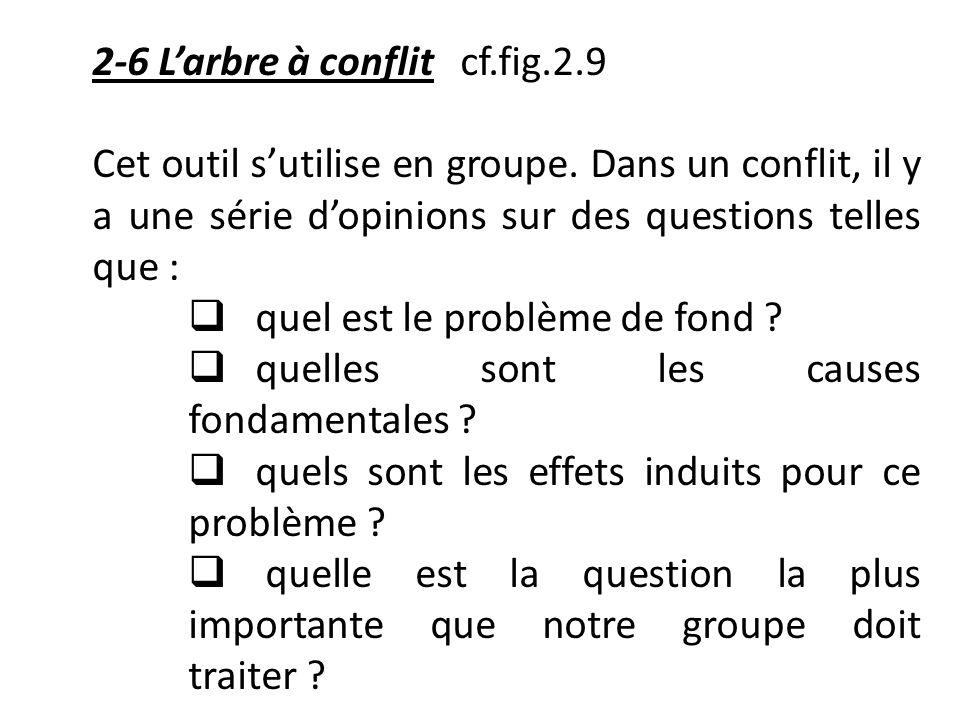 2-6 Larbre à conflit cf.fig.2.9 Cet outil sutilise en groupe. Dans un conflit, il y a une série dopinions sur des questions telles que : quel est le p
