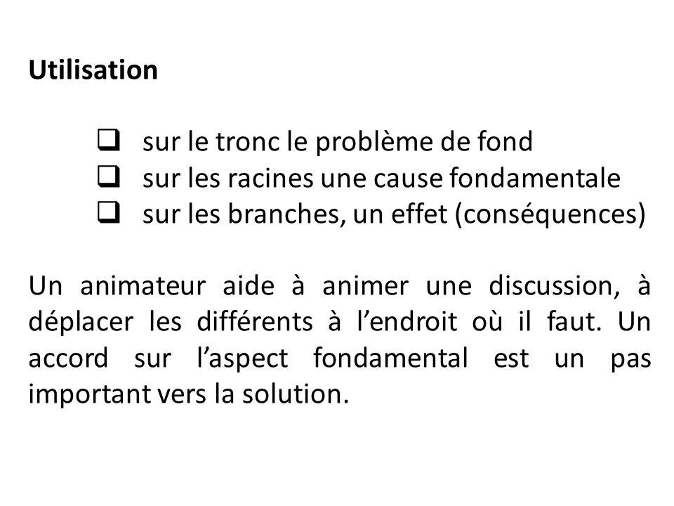 Utilisation sur le tronc le problème de fond sur les racines une cause fondamentale sur les branches, un effet (conséquences) Un animateur aide à anim