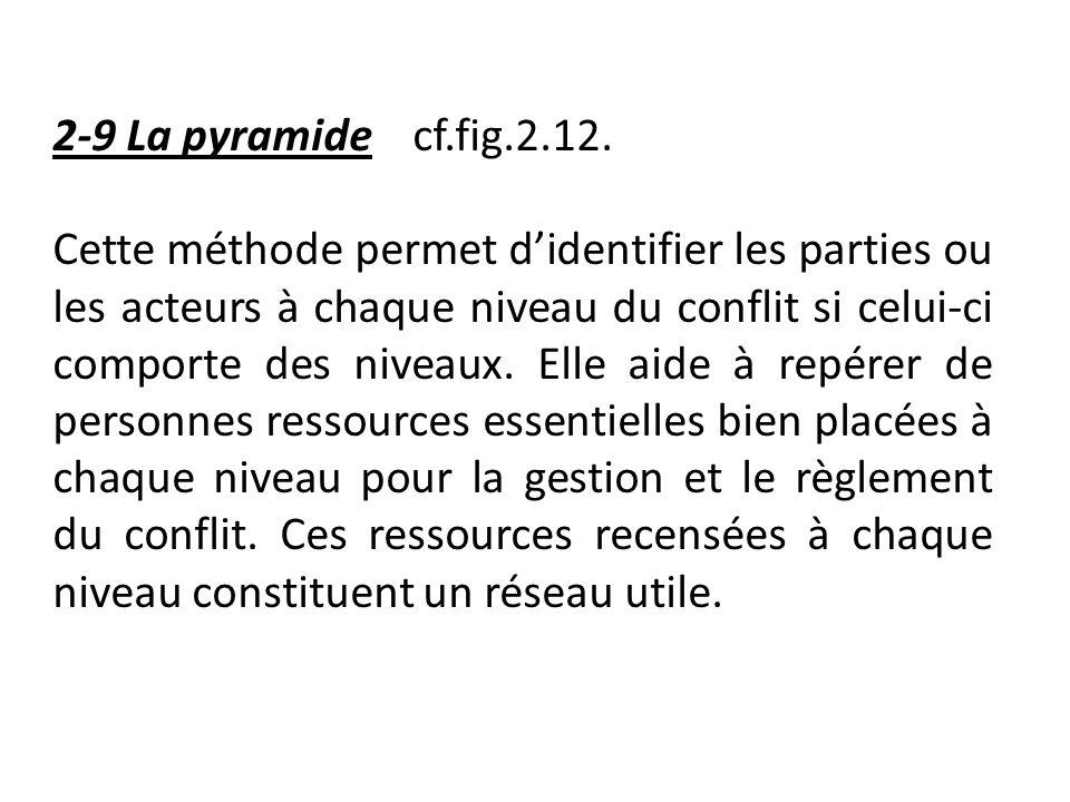 2-9 La pyramide cf.fig.2.12. Cette méthode permet didentifier les parties ou les acteurs à chaque niveau du conflit si celui-ci comporte des niveaux.