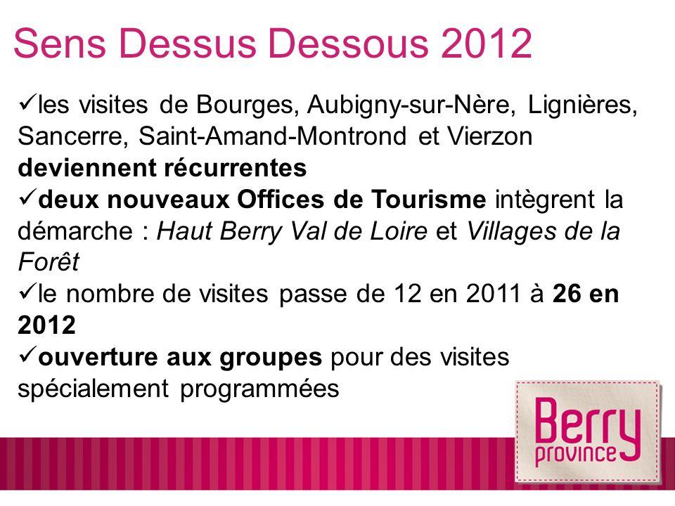 les visites de Bourges, Aubigny-sur-Nère, Lignières, Sancerre, Saint-Amand-Montrond et Vierzon deviennent récurrentes deux nouveaux Offices de Tourisme intègrent la démarche : Haut Berry Val de Loire et Villages de la Forêt le nombre de visites passe de 12 en 2011 à 26 en 2012 ouverture aux groupes pour des visites spécialement programmées Sens Dessus Dessous 2012