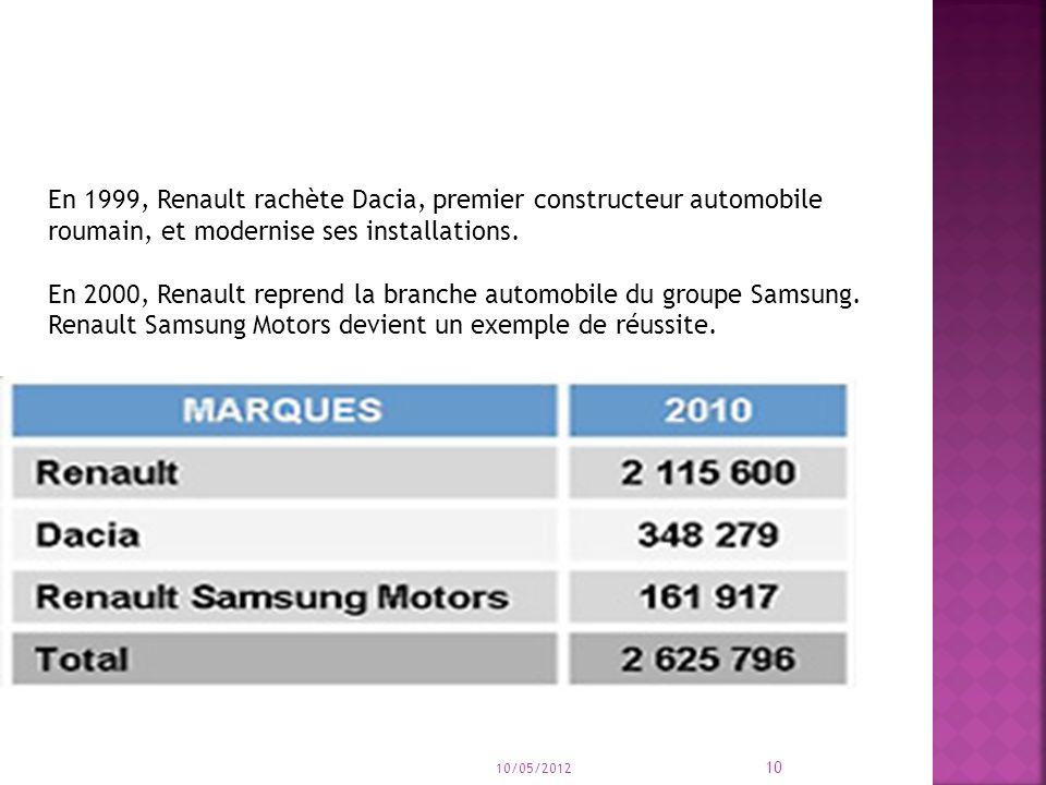 10 En 1999, Renault rachète Dacia, premier constructeur automobile roumain, et modernise ses installations. En 2000, Renault reprend la branche automo