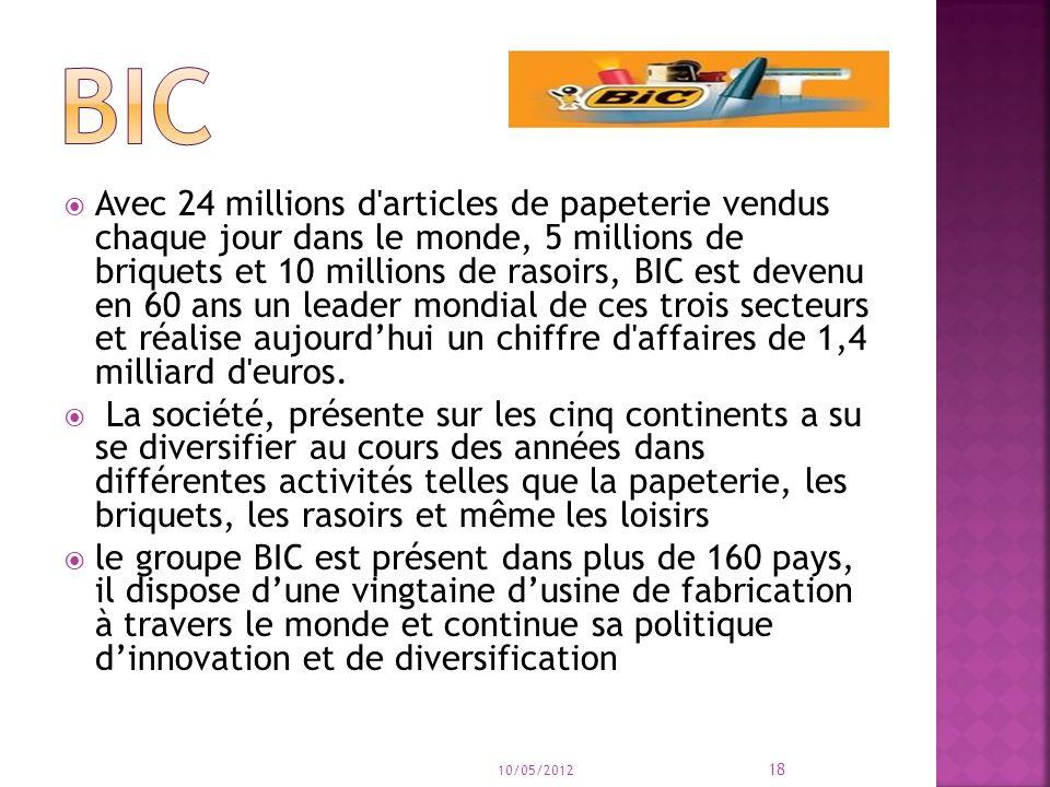 Avec 24 millions d articles de papeterie vendus chaque jour dans le monde, 5 millions de briquets et 10 millions de rasoirs, BIC est devenu en 60 ans un leader mondial de ces trois secteurs et réalise aujourdhui un chiffre d affaires de 1,4 milliard d euros.