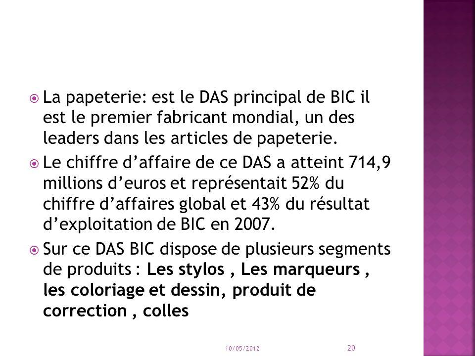 La papeterie: est le DAS principal de BIC il est le premier fabricant mondial, un des leaders dans les articles de papeterie. Le chiffre daffaire de c