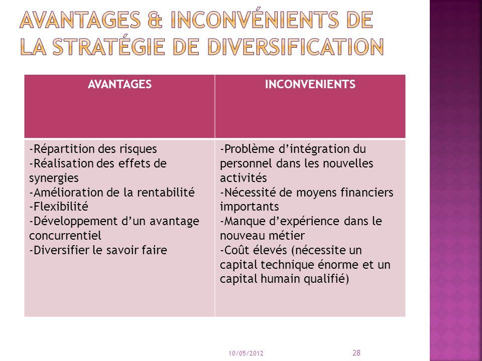 AVANTAGESINCONVENIENTS -Répartition des risques -Réalisation des effets de synergies -Amélioration de la rentabilité -Flexibilité -Développement dun a